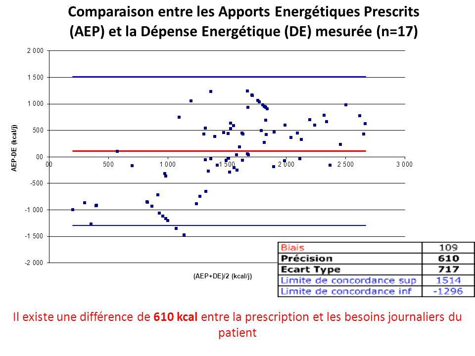 Précision de 610 kcal/j = 41% de la DE moyenne (1491 kcal/j)