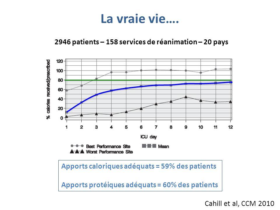 La vraie vie…. 2946 patients – 158 services de réanimation – 20 pays