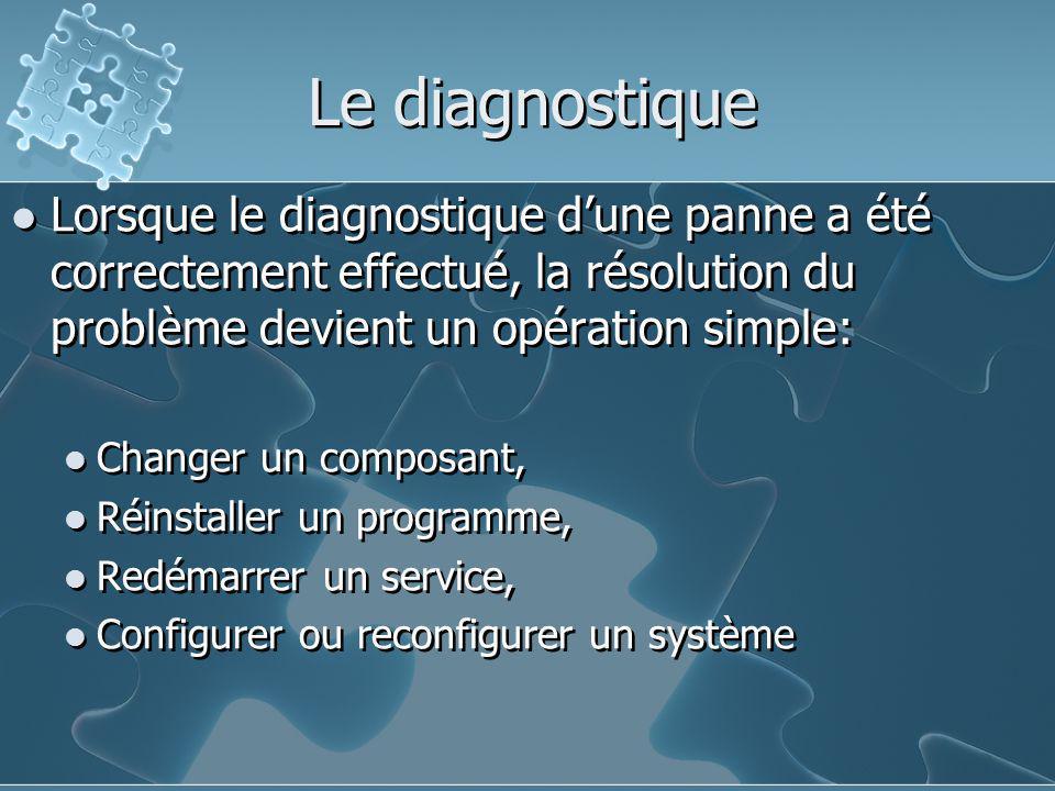 Le diagnostique Lorsque le diagnostique d'une panne a été correctement effectué, la résolution du problème devient un opération simple:
