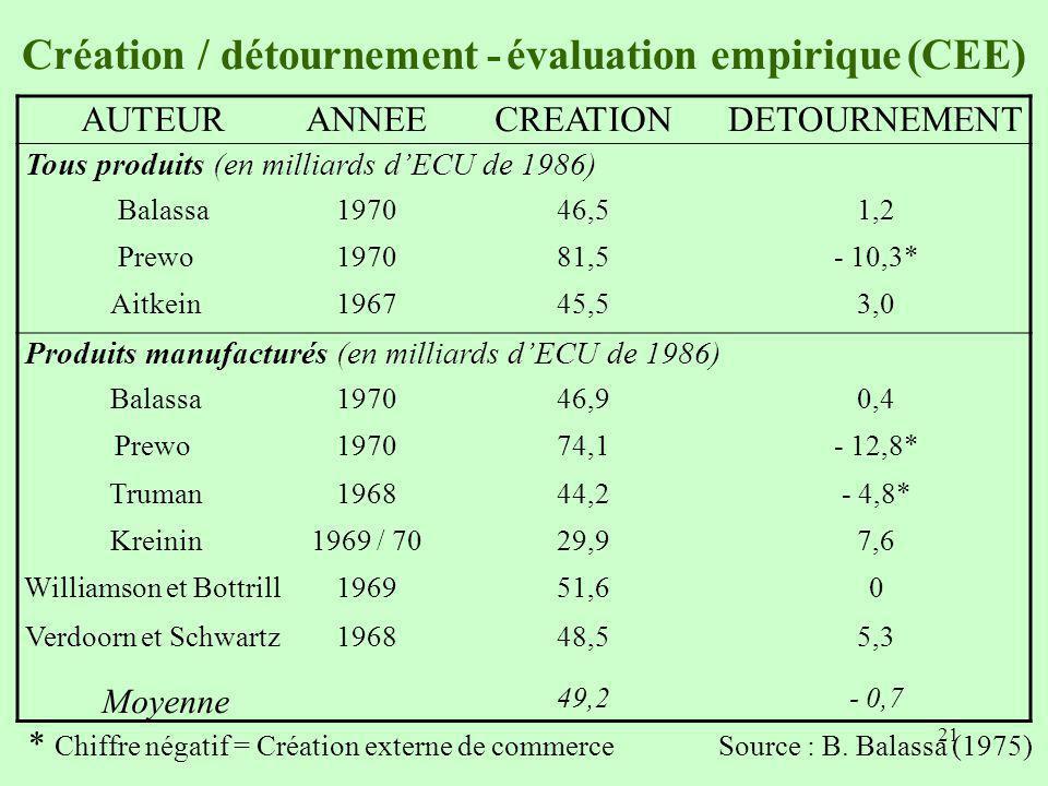 Création / détournement - évaluation empirique (CEE)