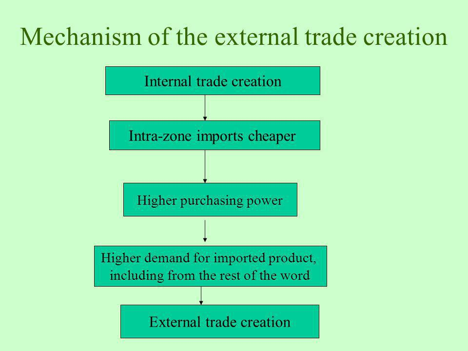 Mechanism of the external trade creation