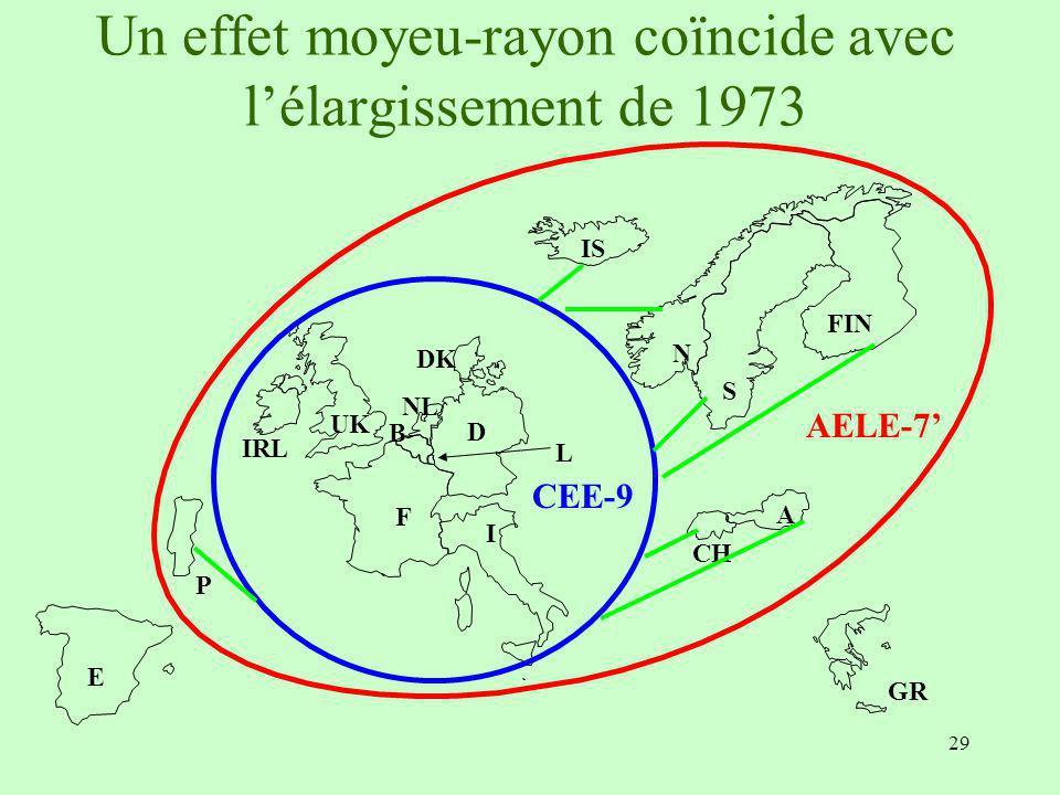 Un effet moyeu-rayon coïncide avec l'élargissement de 1973