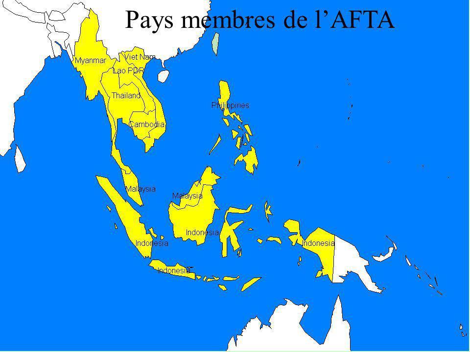 Pays membres de l'AFTA