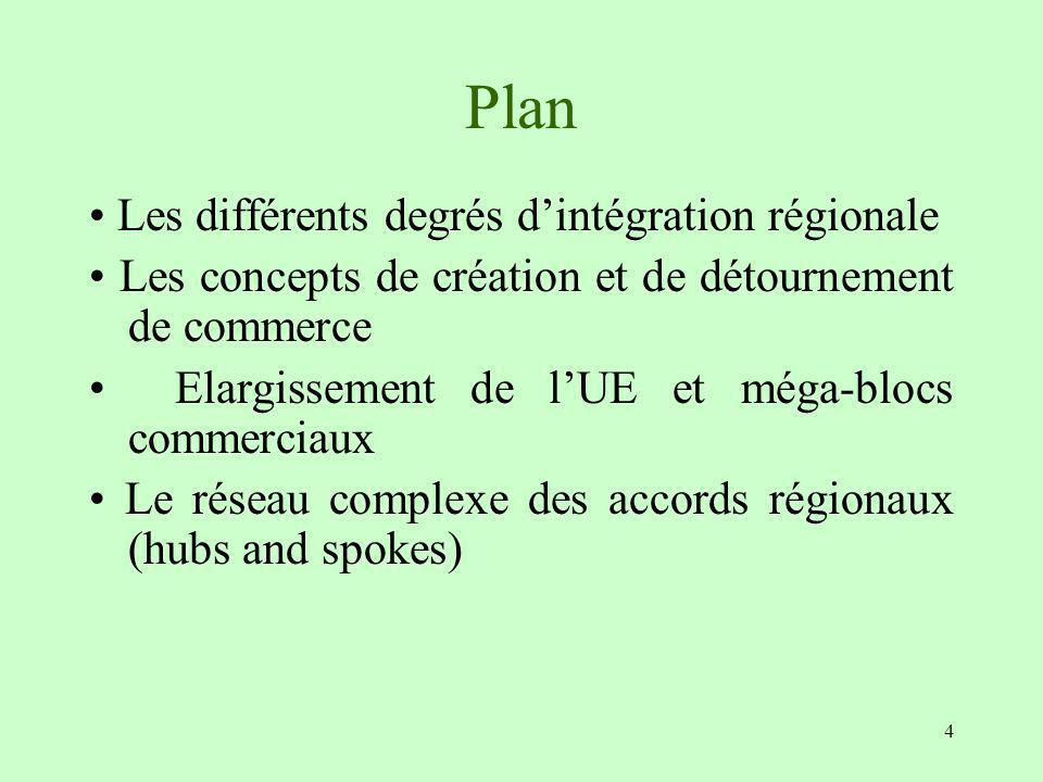Plan • Les différents degrés d'intégration régionale