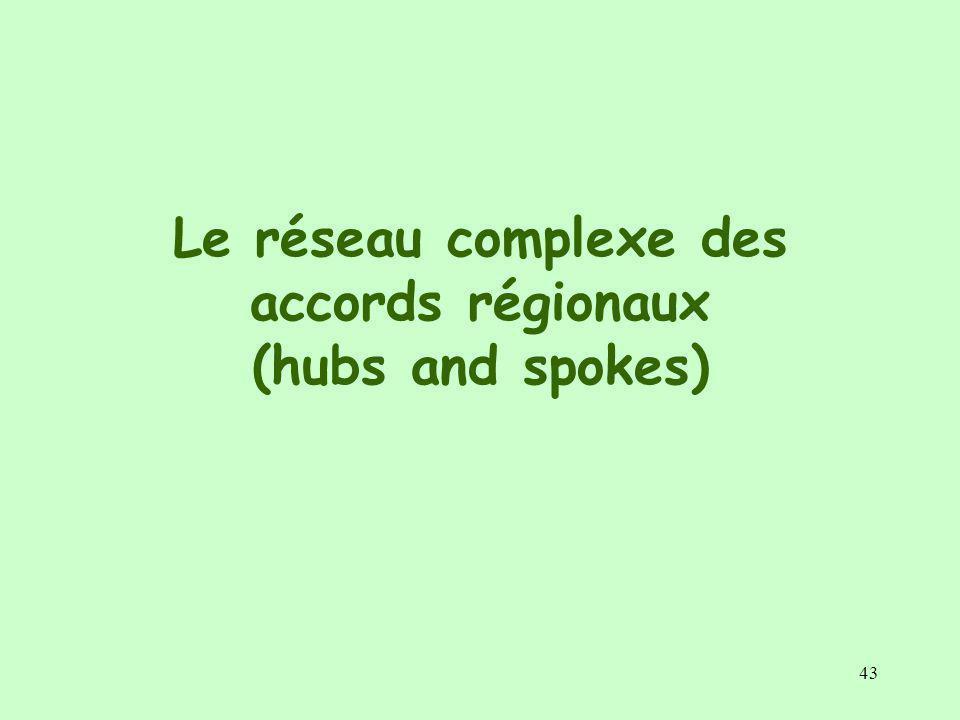 Le réseau complexe des accords régionaux (hubs and spokes)
