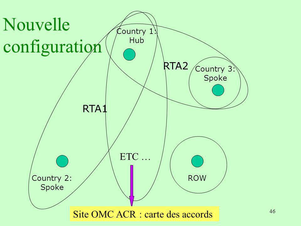 Nouvelle configuration RTA2 RTA1 ETC …