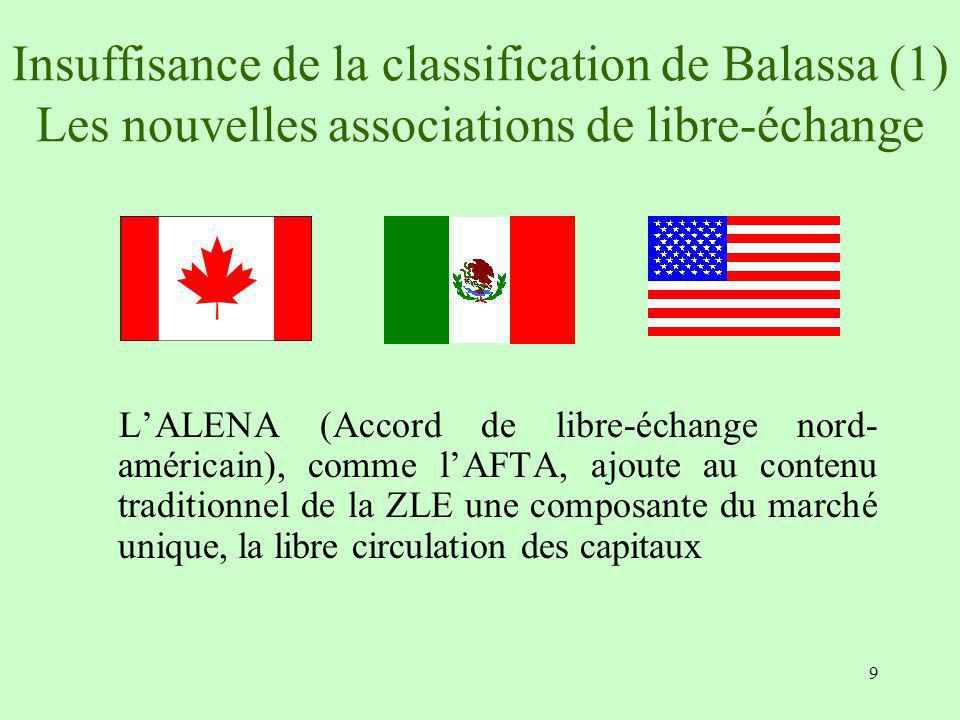 Insuffisance de la classification de Balassa (1) Les nouvelles associations de libre-échange