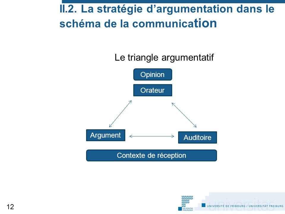 II.2. La stratégie d'argumentation dans le schéma de la communication
