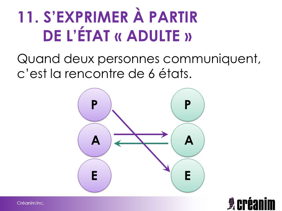 11. S'EXPRIMER À PARTIR DE L'ÉTAT « ADULTE »