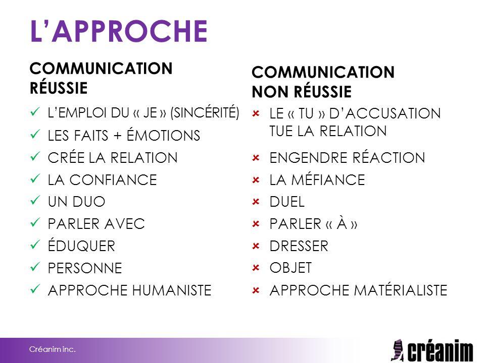 L'APPROCHE COMMUNICATION RÉUSSIE COMMUNICATION NON RÉUSSIE