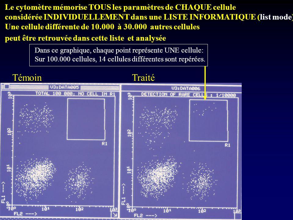 Le cytomètre mémorise TOUS les paramètres de CHAQUE cellule