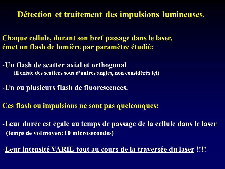 Détection et traitement des impulsions lumineuses.