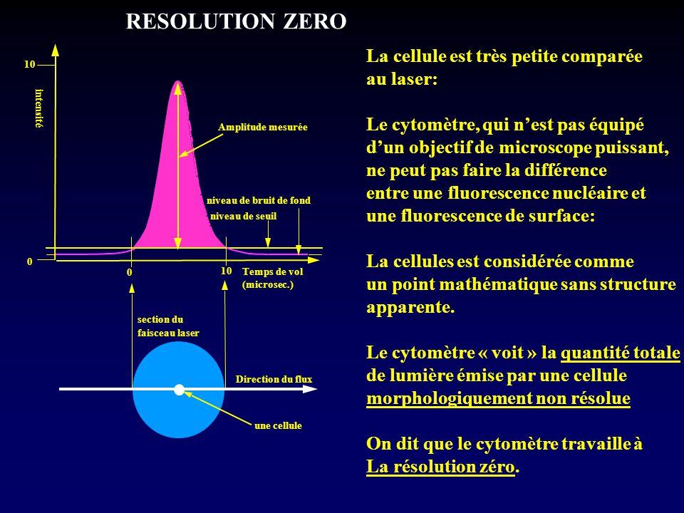 RESOLUTION ZERO La cellule est très petite comparée au laser: