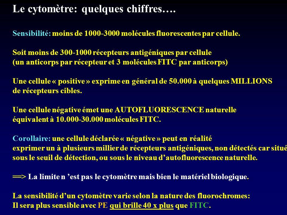 Le cytomètre: quelques chiffres….