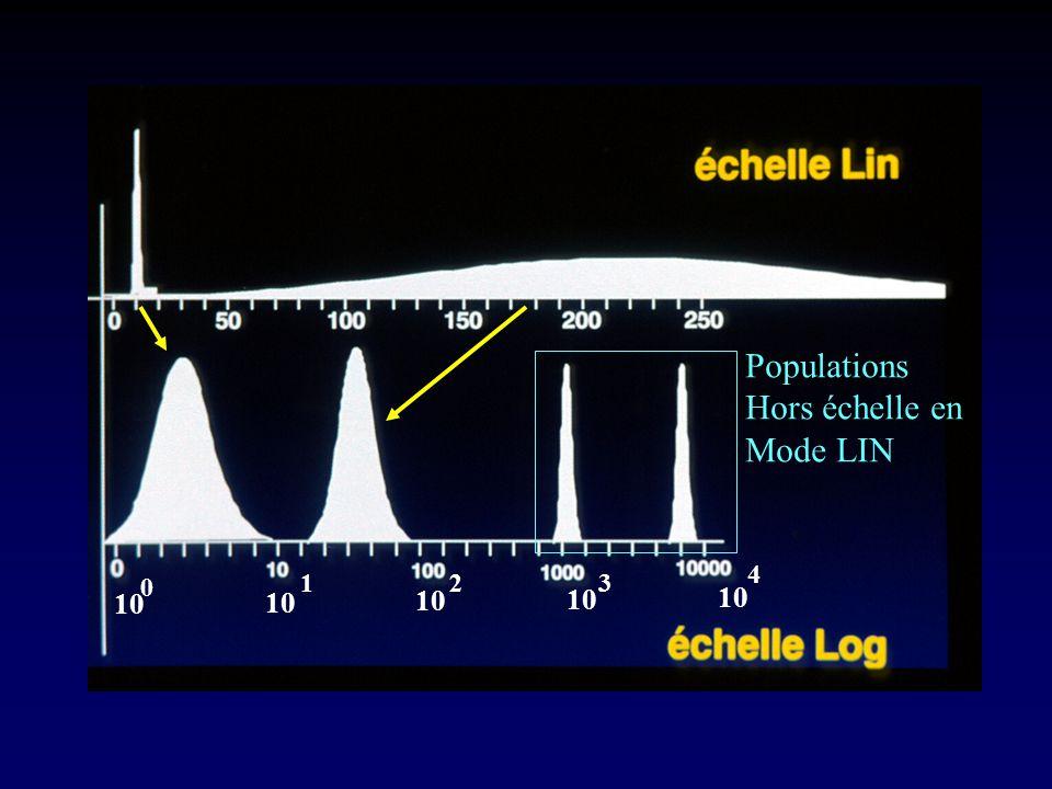 Populations Hors échelle en Mode LIN 4 1 2 3 10 10 10 10 10