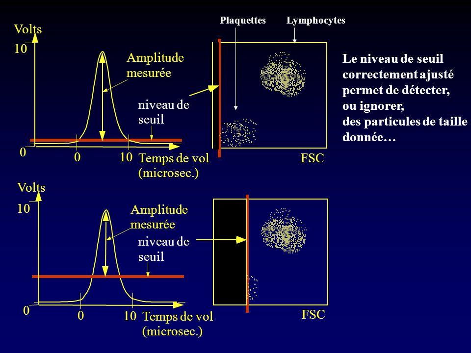 des particules de taille donnée… mesurée