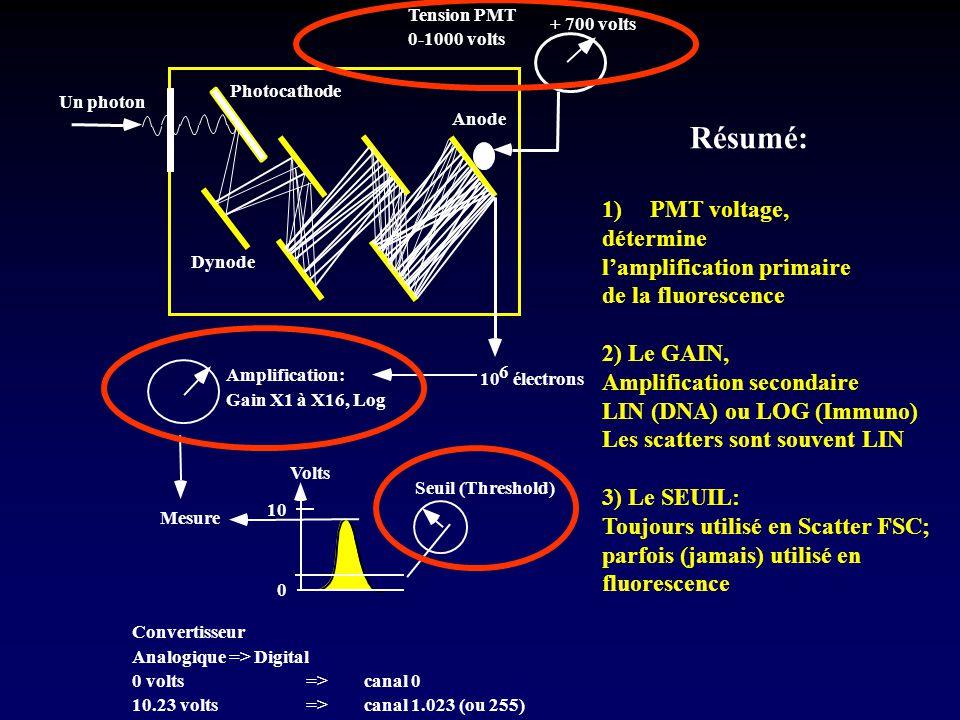 Résumé: PMT voltage, détermine l'amplification primaire