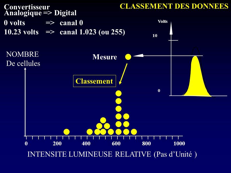CLASSEMENT DES DONNEES Convertisseur Analogique => Digital 0 volts