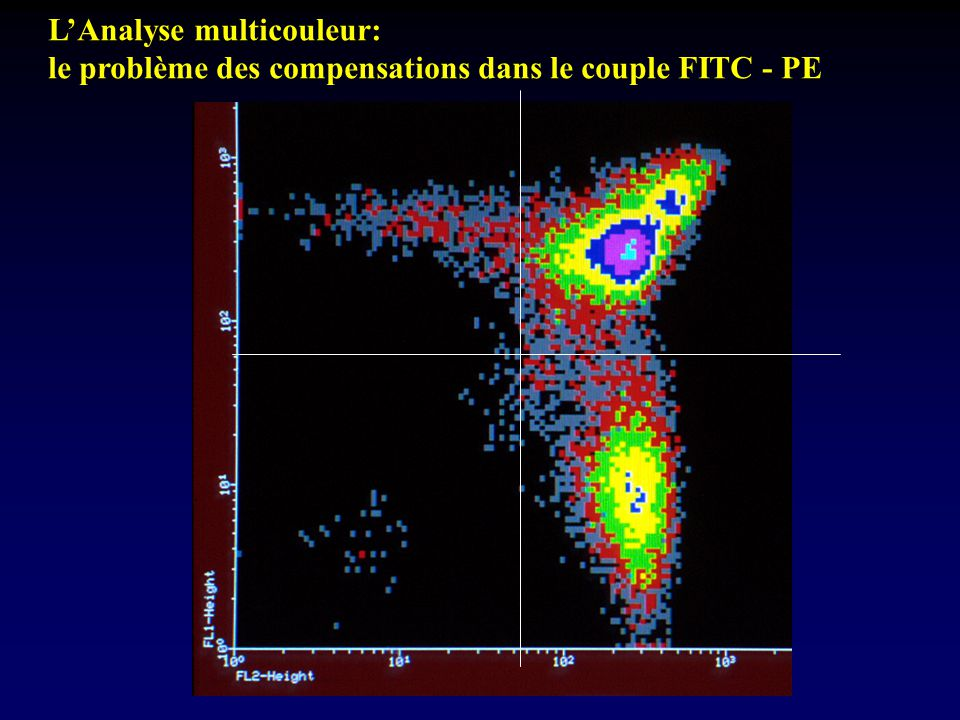 L'Analyse multicouleur:
