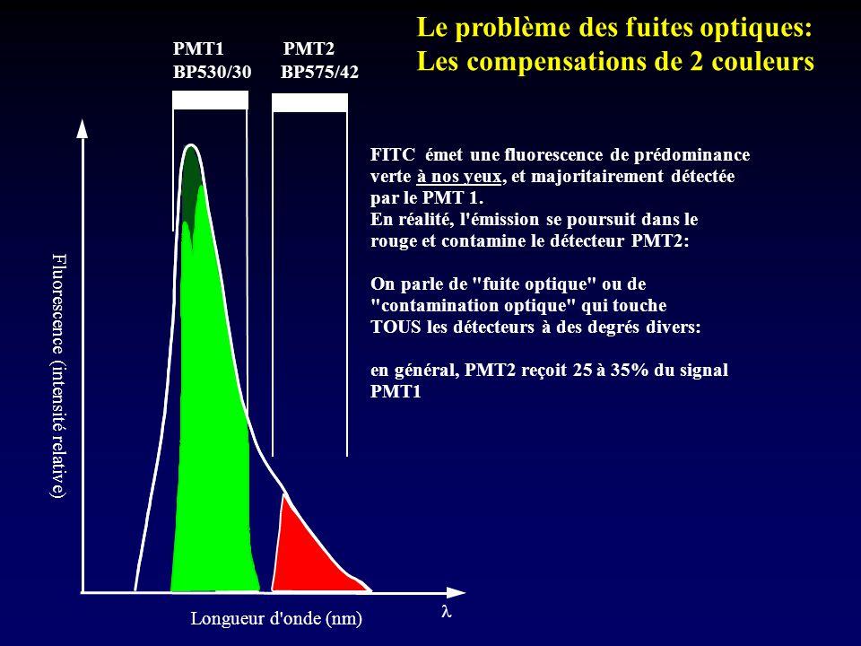 Le problème des fuites optiques: Les compensations de 2 couleurs
