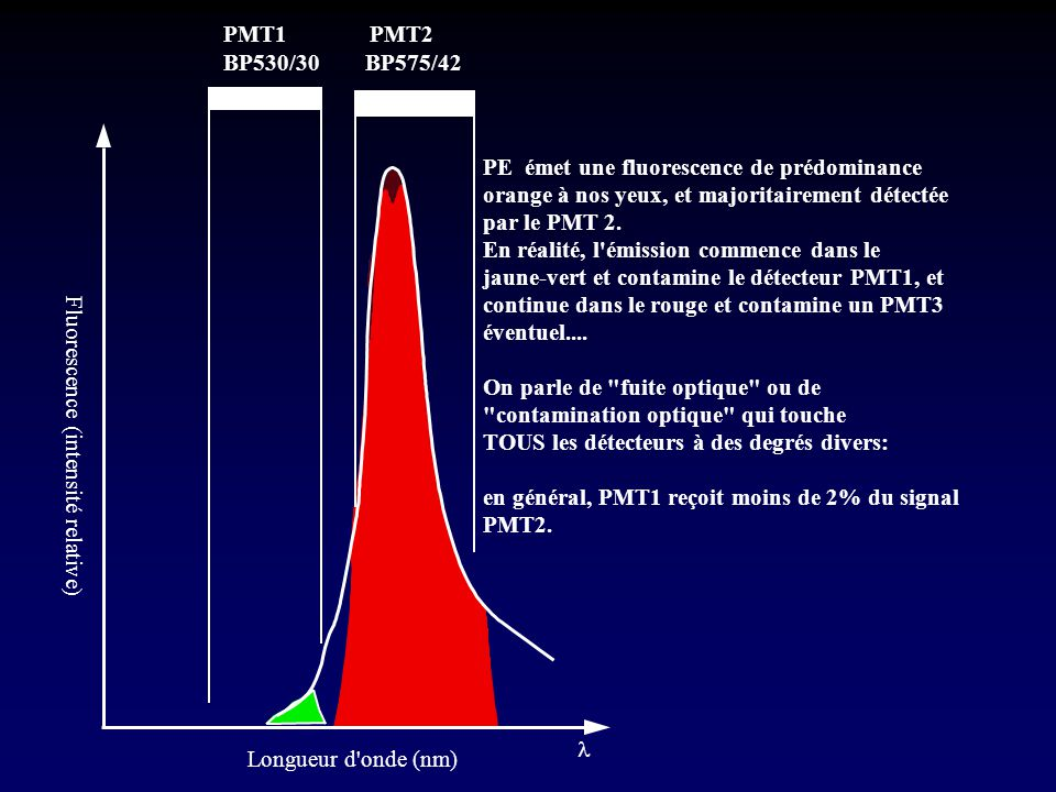BP575/42 BP530/30. l. Longueur d onde (nm) Fluorescence (intensité relative) PE émet une fluorescence de prédominance.