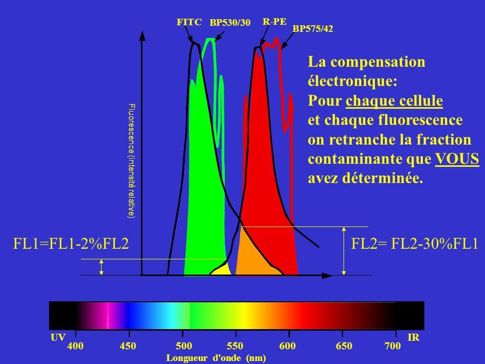 et chaque fluorescence on retranche la fraction contaminante que VOUS