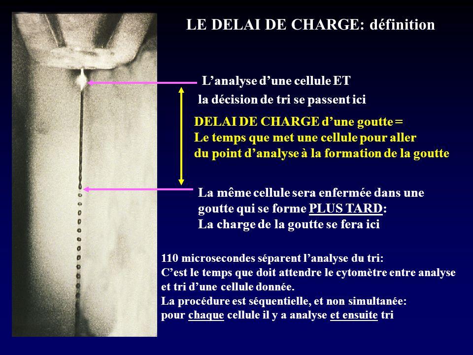 LE DELAI DE CHARGE: définition