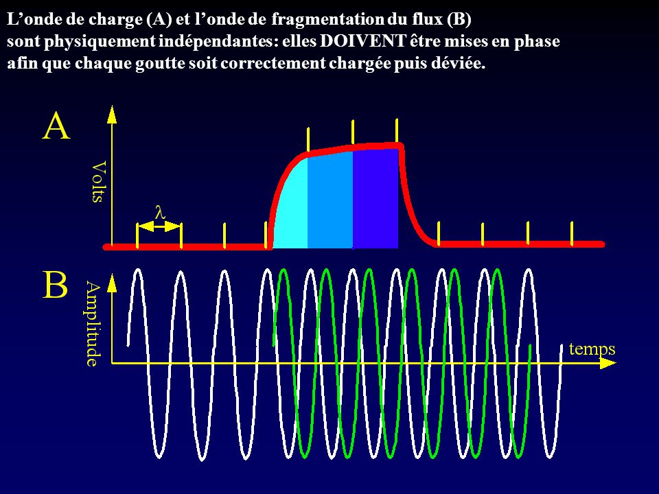 L'onde de charge (A) et l'onde de fragmentation du flux (B)