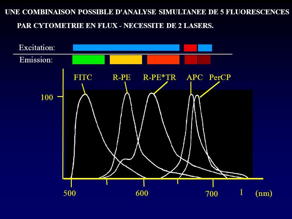 Excitation: Emission: F I T C R - P E R - P E * T R A P C P e r C P 1