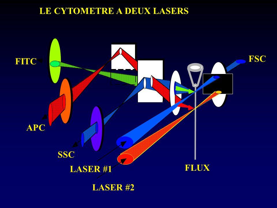 LE CYTOMETRE A DEUX LASERS