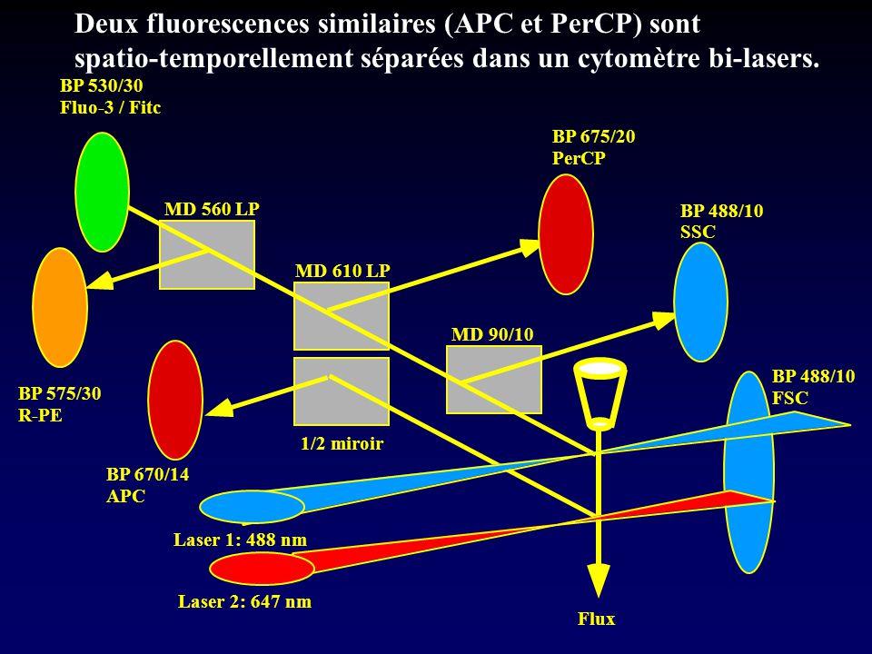Deux fluorescences similaires (APC et PerCP) sont