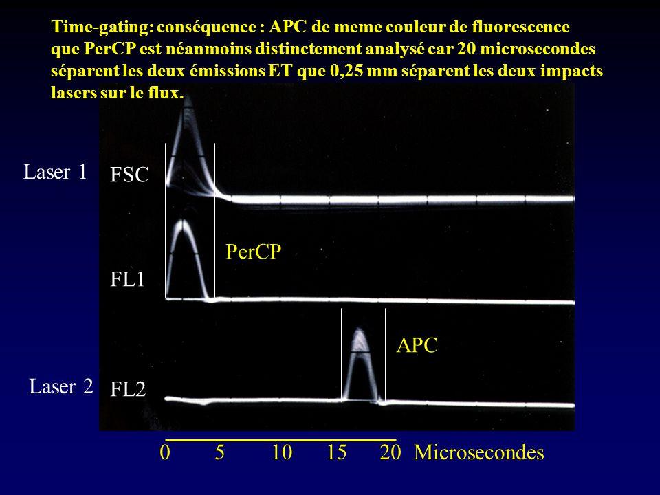 Laser 1 FSC PerCP FL1 APC Laser 2 FL2 5 10 15 20 Microsecondes