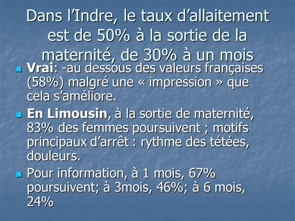 Dans l'Indre, le taux d'allaitement est de 50% à la sortie de la maternité, de 30% à un mois