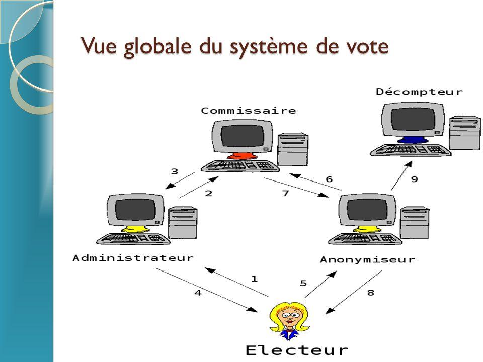 Vue globale du système de vote