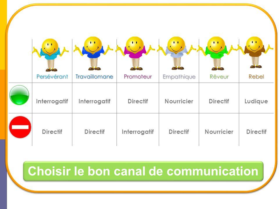 Choisir le bon canal de communication