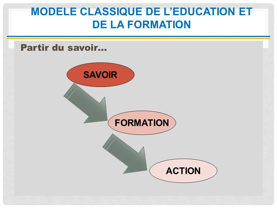 MODELE CLASSIQUE DE L'EDUCATION ET DE LA FORMATION