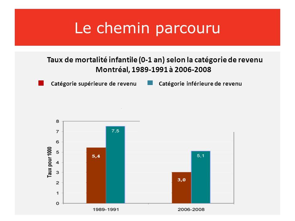 Taux de mortalité infantile (0-1 an) selon la catégorie de revenu