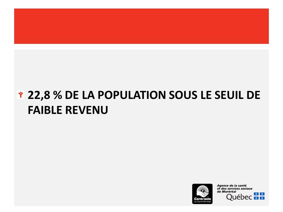 22,8 % DE LA POPULATION SOUS LE SEUIL DE FAIBLE REVENU