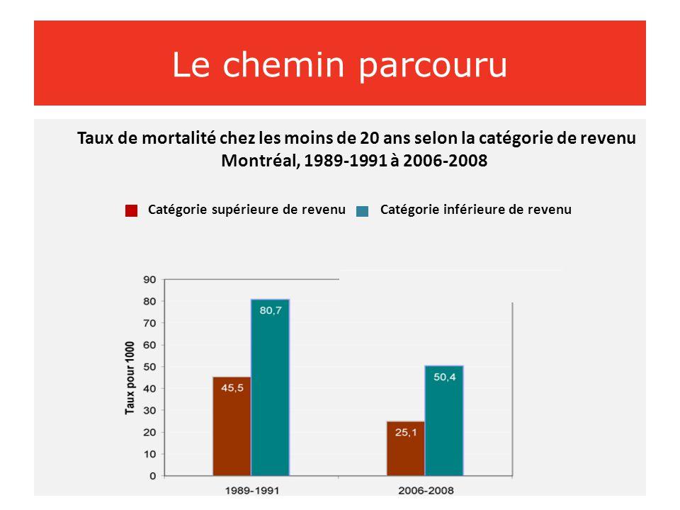 Le chemin parcouru Taux de mortalité chez les moins de 20 ans selon la catégorie de revenu. Montréal, 1989-1991 à 2006-2008.