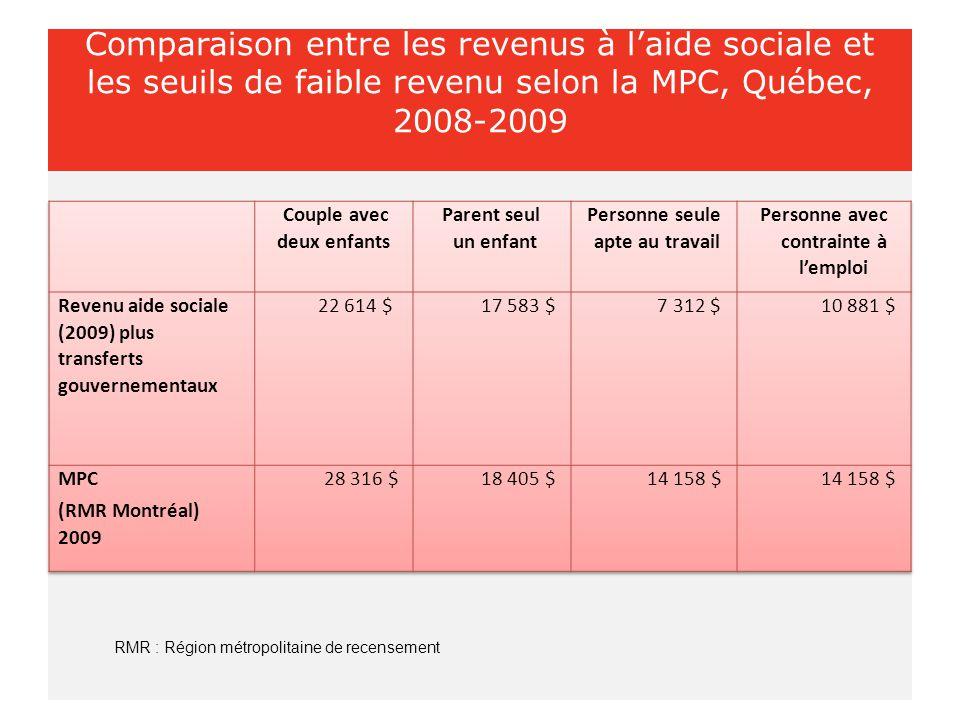 Comparaison entre les revenus à l'aide sociale et les seuils de faible revenu selon la MPC, Québec, 2008-2009