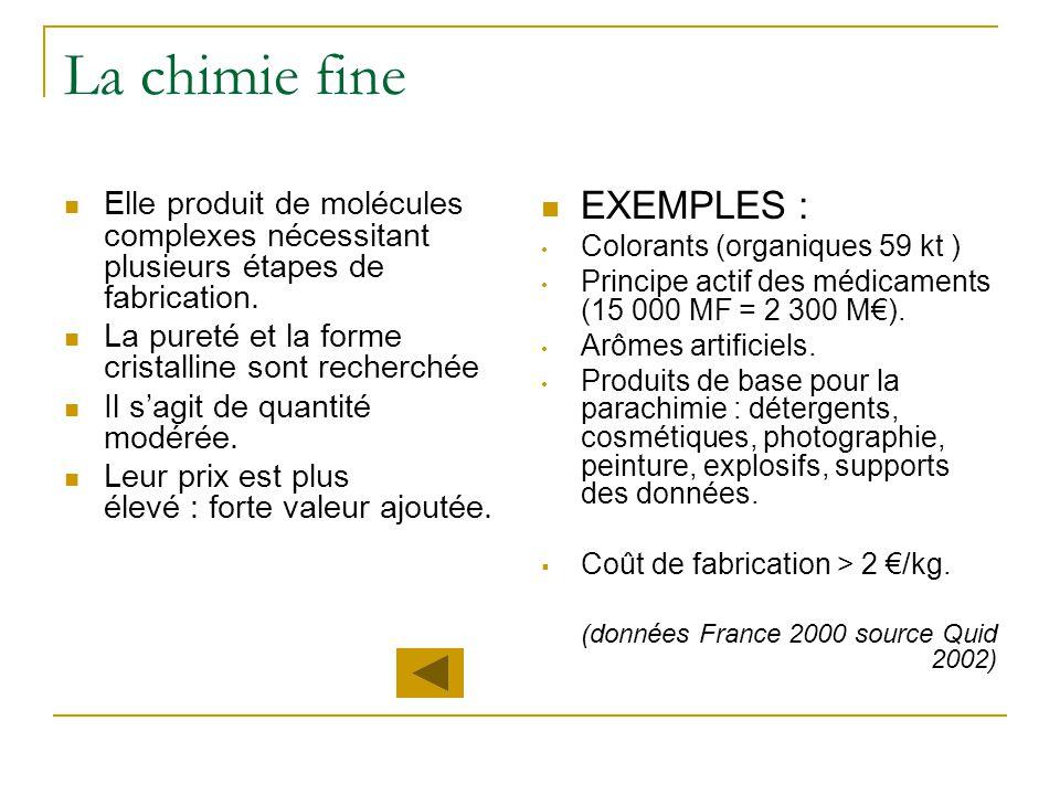 La chimie fine EXEMPLES :