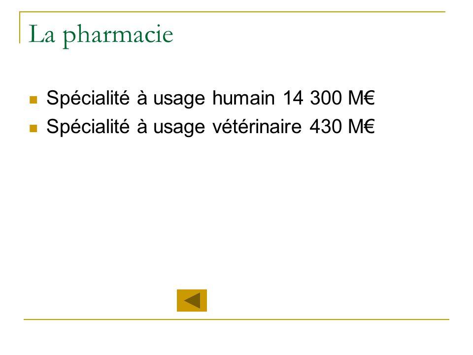 La pharmacie Spécialité à usage humain 14 300 M€