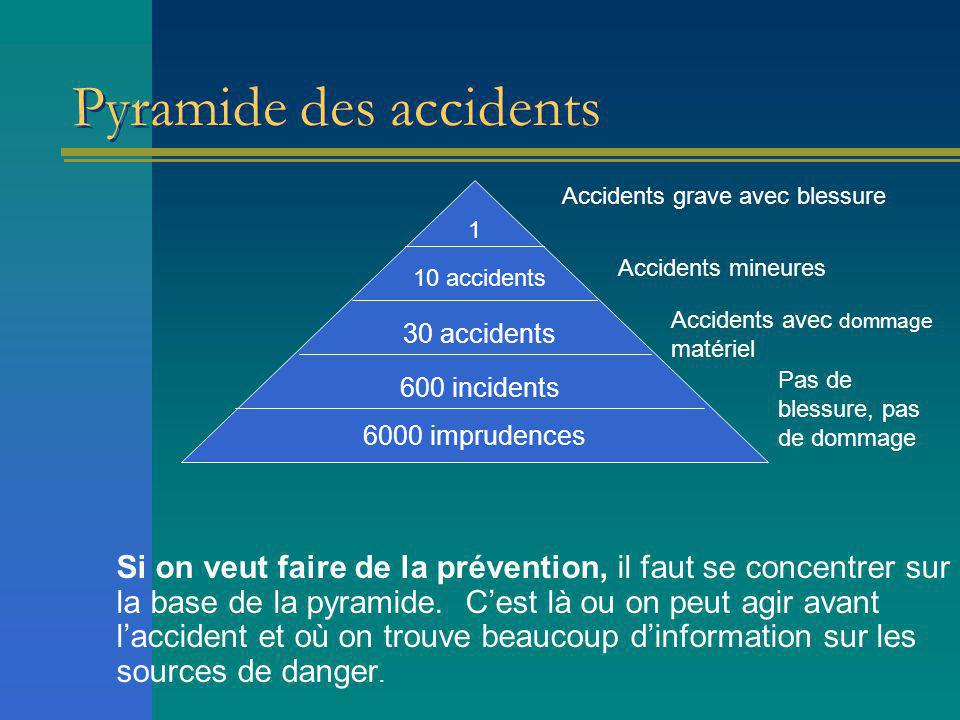 Pyramide des accidents