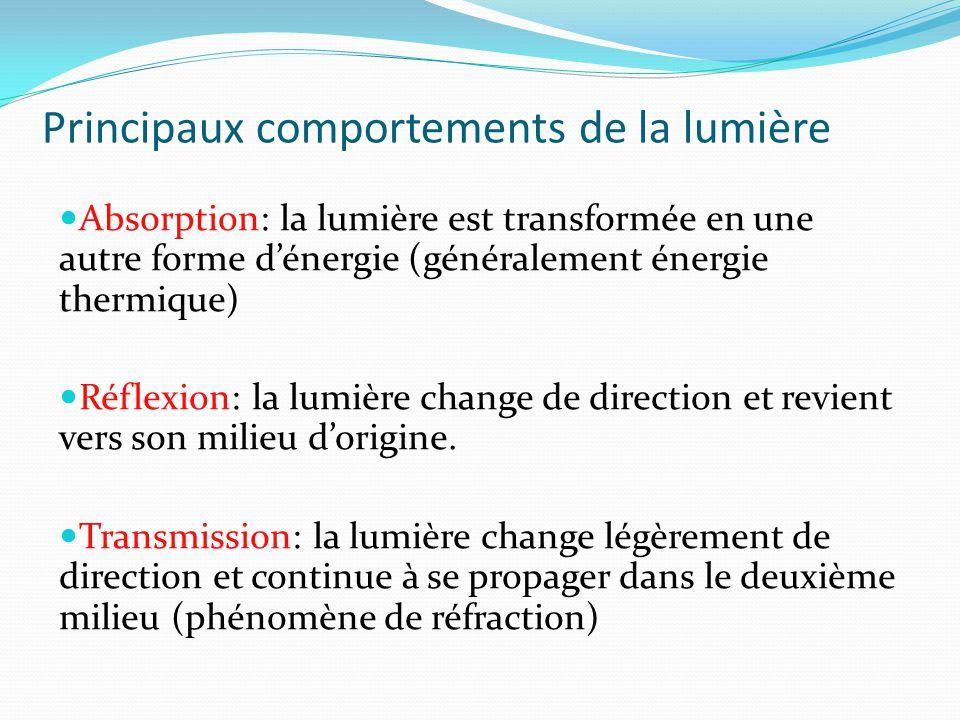 Principaux comportements de la lumière