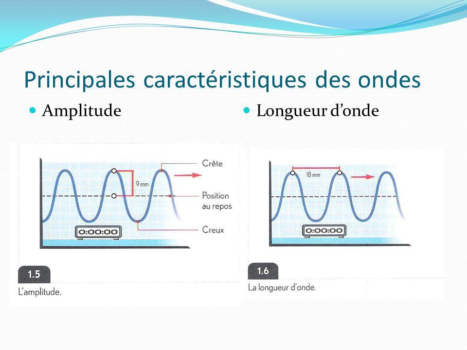 Principales caractéristiques des ondes