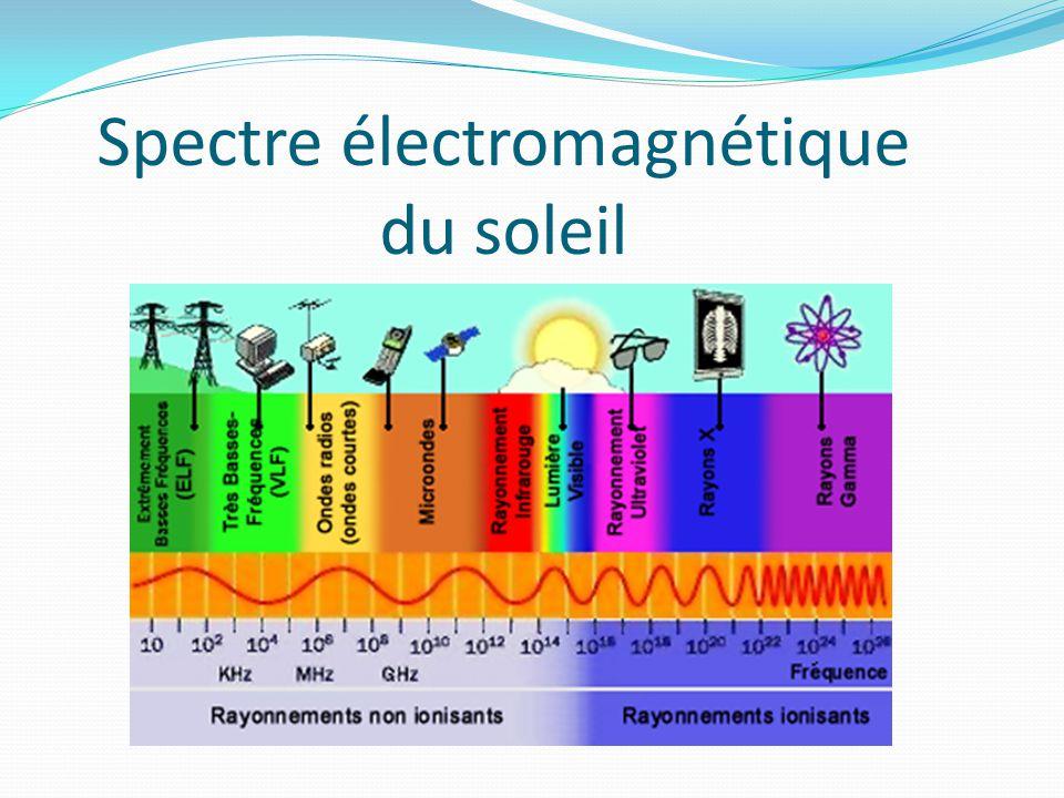 Spectre électromagnétique du soleil