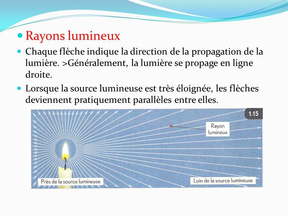Rayons lumineux Chaque flèche indique la direction de la propagation de la lumière. >Généralement, la lumière se propage en ligne droite.
