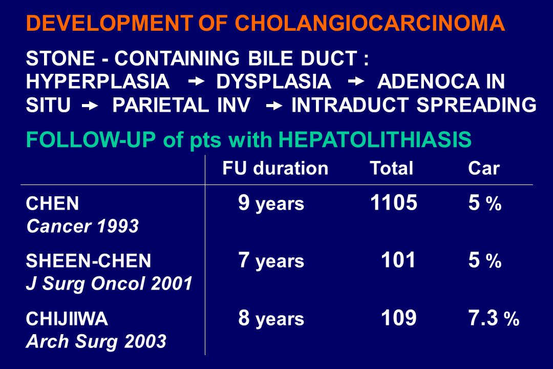 DEVELOPMENT OF CHOLANGIOCARCINOMA