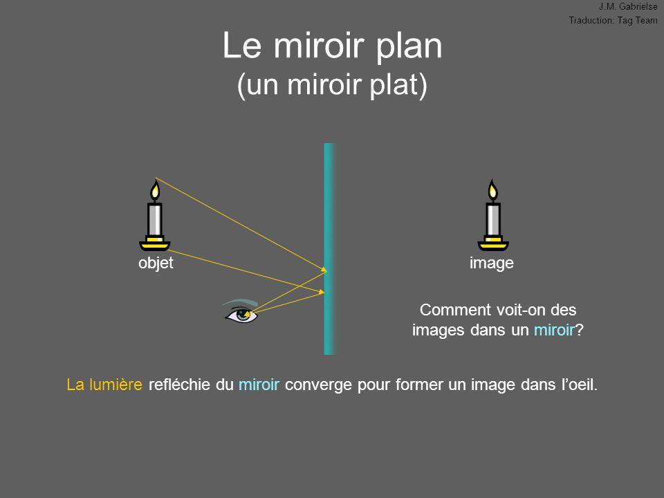 Le miroir plan (un miroir plat)