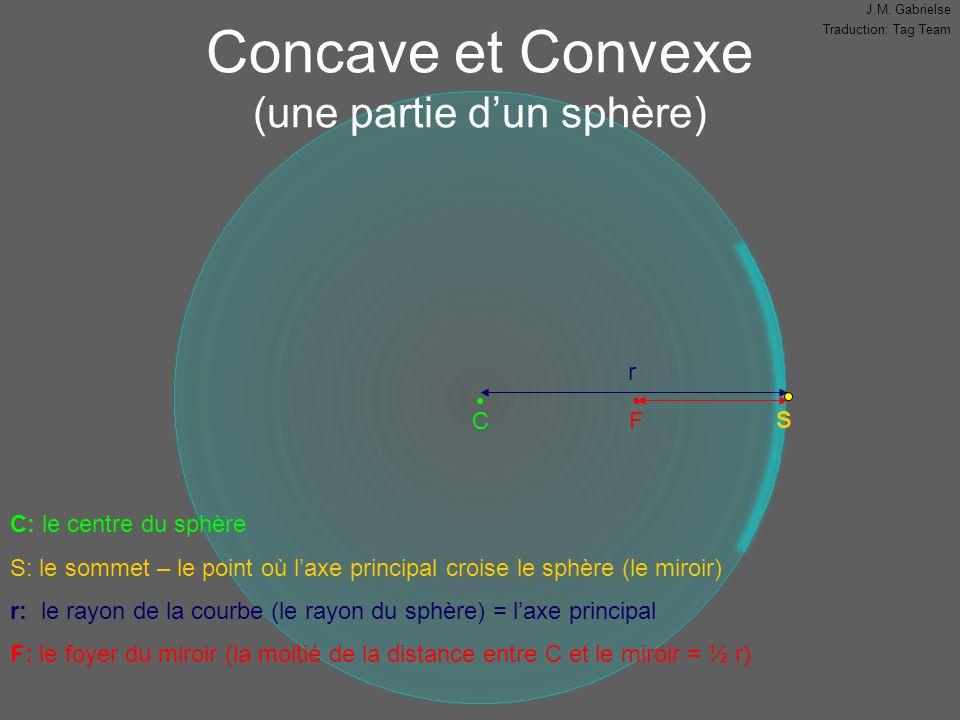 Concave et Convexe (une partie d'un sphère)
